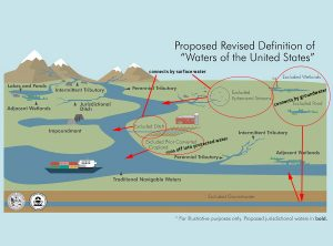Correcting EPA's infographic. on its Dirty Water Rule. -- by Clean Water Action